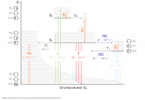 lumineszenz-schema-chemischer-prozess